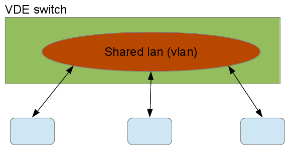 Figure of unshaped virtual LAN