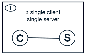Simple Client Server Use Case