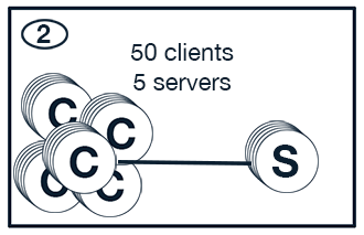 Scaled Client Server Use Case