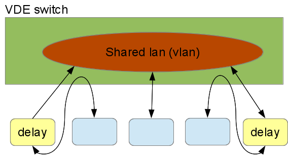 Diagram of configuration to add delays to two nodes