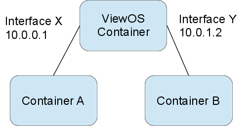 Diagram of a ViewOS process
